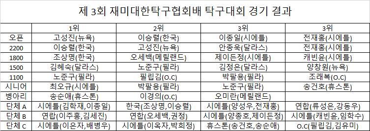 제3회경기결과.png